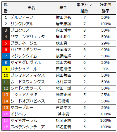 2014フローラステークス単キャラ指数