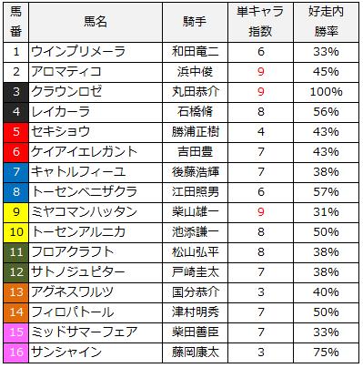 2014福島牝馬ステークス単キャラ指数