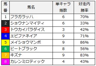 2014年産経大阪杯単キャラ指数