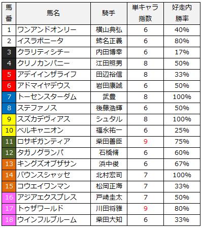2014皐月賞単キャラ指数