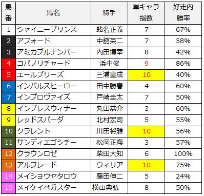 2014京王杯スプリングカップ単キャラ指数