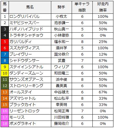 2014京都新聞杯単キャラ指数