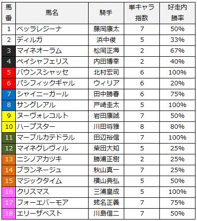 2014優駿牝馬