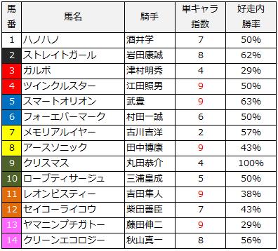 2014函館スプリント単キャラ指数
