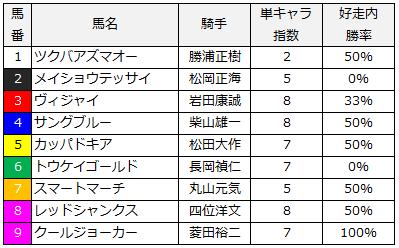 2014年恵山特別単キャラ指数