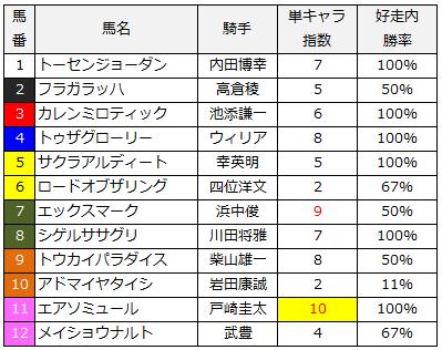 2014年鳴尾記念単キャラ指数