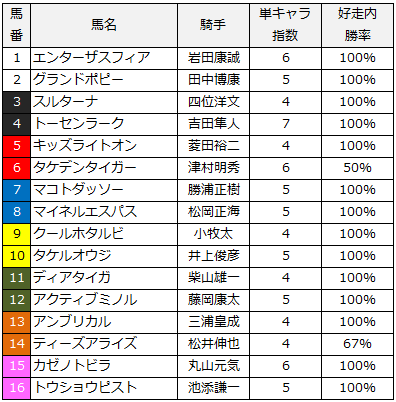 2014函館2歳ステークス単キャラ指数