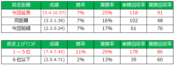 2014年七夕賞データ