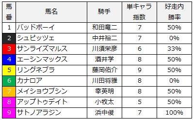 2014年九州スポーツ杯