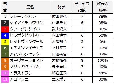 2014年日本海ステークス