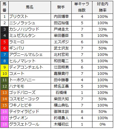 2014新潟2歳ステークス