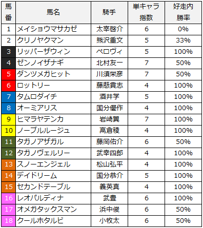 2014小倉2歳ステークス
