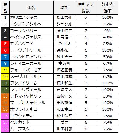 2014年桜花賞単キャラ指数