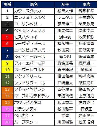 2014桜花賞枠
