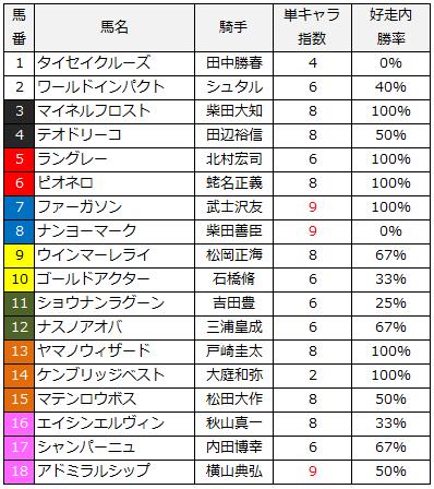 2014青葉賞単キャラ指数