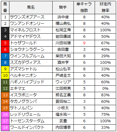 2014日本ダービー単撃指数
