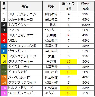 2014年平安ステークス単キャラ指数