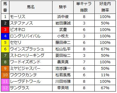 2014年白百合ステークス単撃指数
