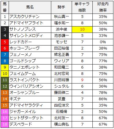 2014天皇賞春単キャラ指数