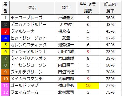 2014年宝塚記念単キャラ指数