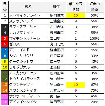 2014函館記念単キャラ指数