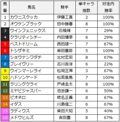 2014ラジオNIkkei賞単キャラ指数