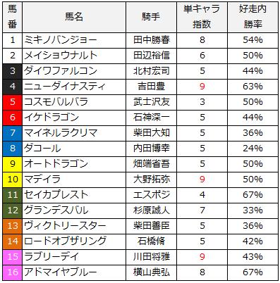 2014七夕賞単キャラ指数