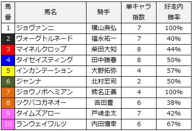 2014bsn賞