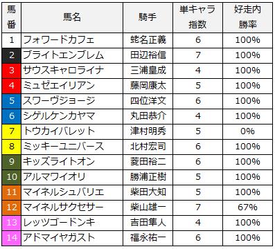 2014年札幌2歳ステークス