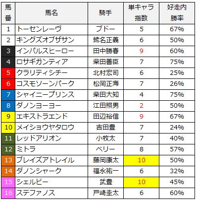 2014富士ステークス