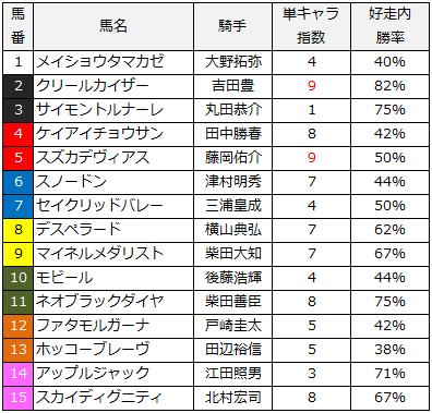 2014ステイヤーズステークス